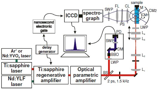 xperimental setup for wavelength-dependent hyper-Rayleigh scattering measurements.