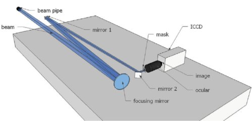 Experimental setup of the beam profile measurement using a coronagraph like apparatus.
