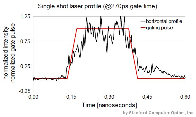 Horizontal profile of a single shot fs Laser pulse