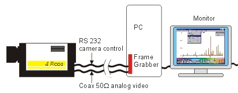 dynamic range a/d conversion analog iccd camera