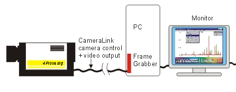 Image intensified camera with CameraLink interface