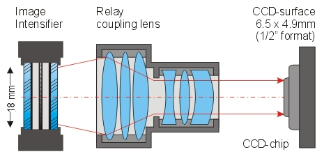 Lens coupling of the image intensifier to the camera CCD sensor