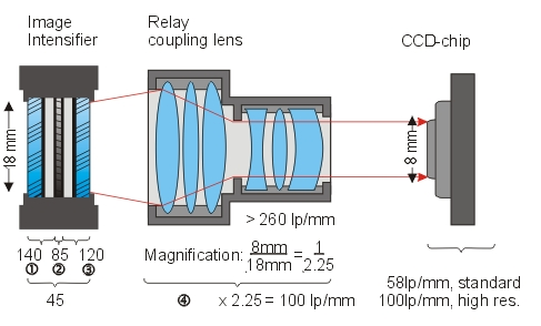 Limiting resolution of a lens coupled ICCD camera
